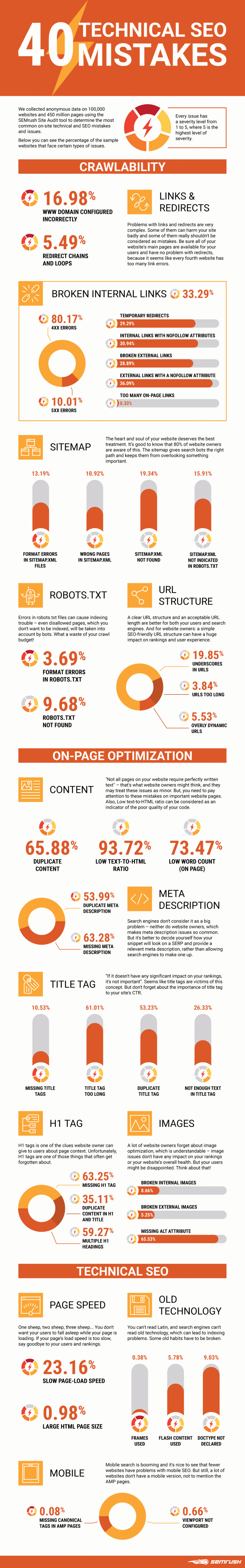 Common SEO errors infographic