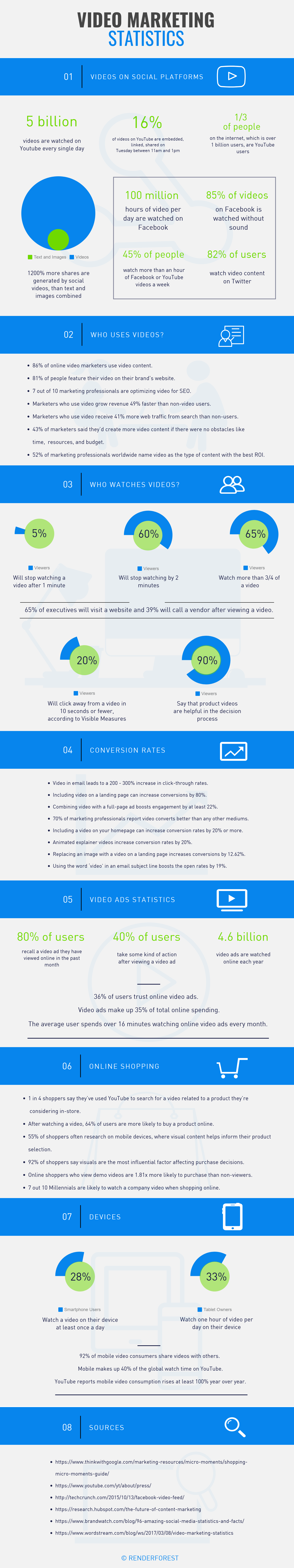 Infographic looks at video usage stats and trends