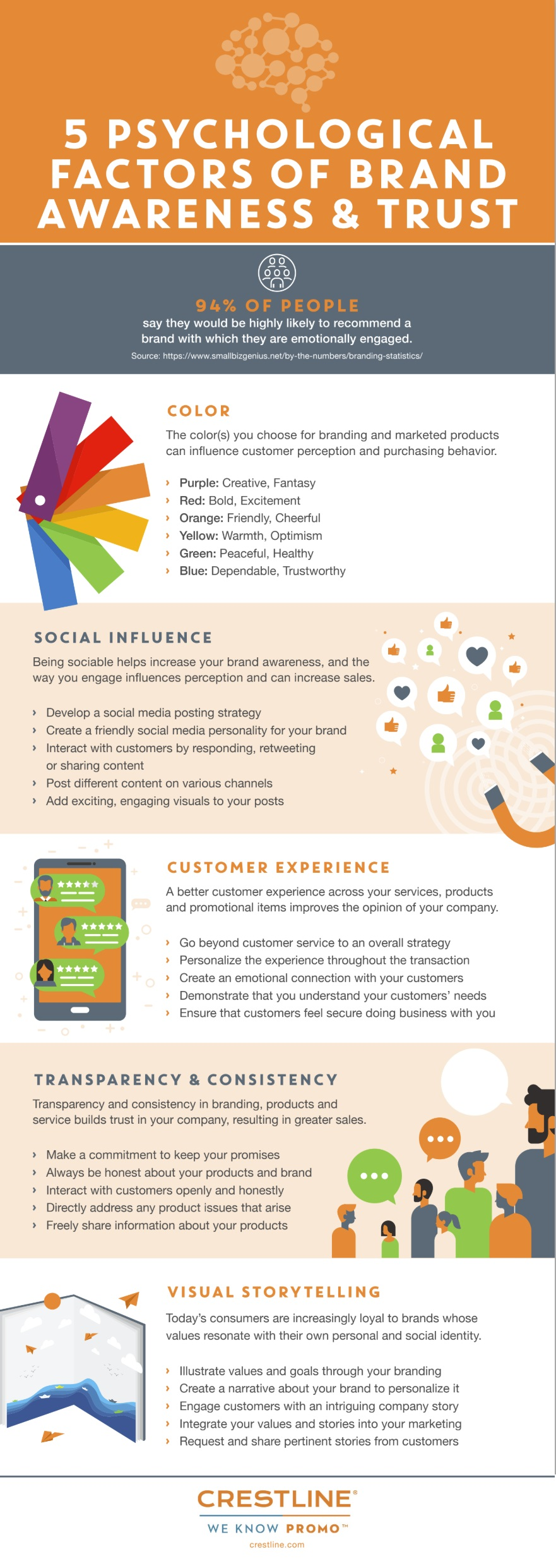 infographic looks at brand building action points