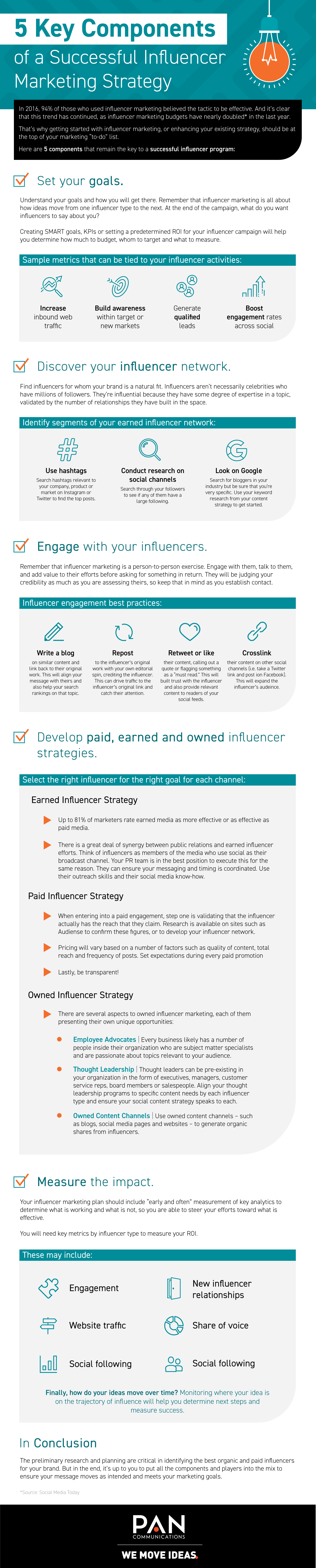Infographic looks at effective influencer marketing process