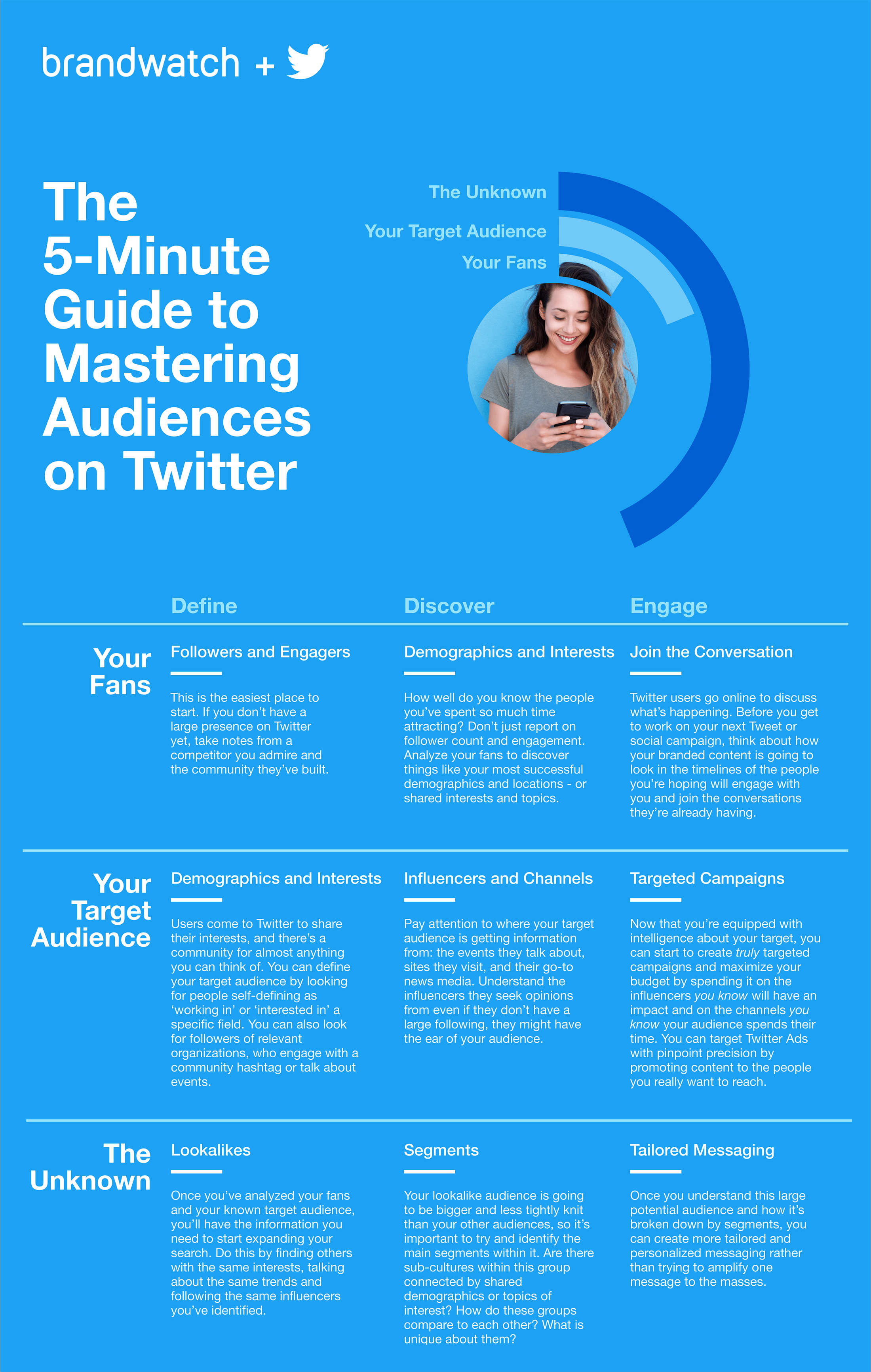 Listing outlines some key tips to develop Twitter audiences