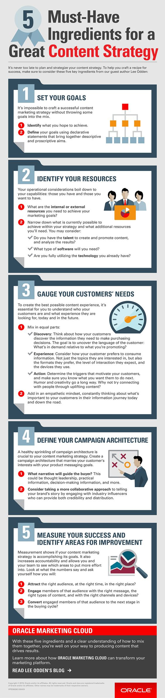 5 Crucial Ingredients for a Tremendous Content Marketing Strategy [Infographic]                      | Social Media Today
