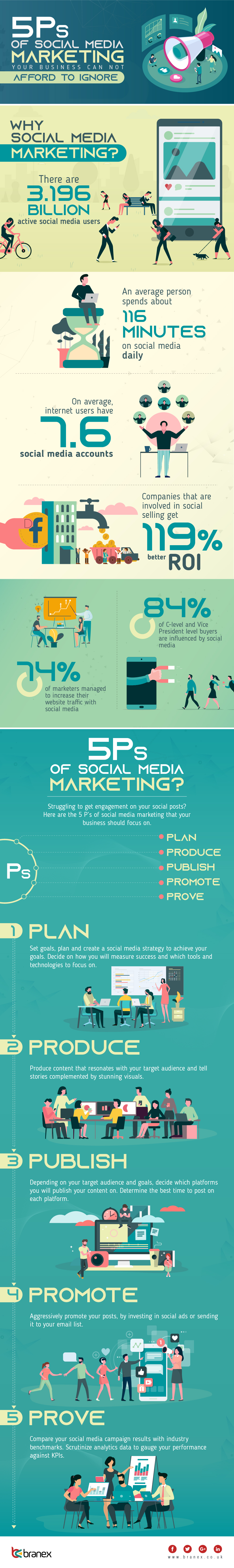 Infographic outlines the '5 P's' approach to social media marketing
