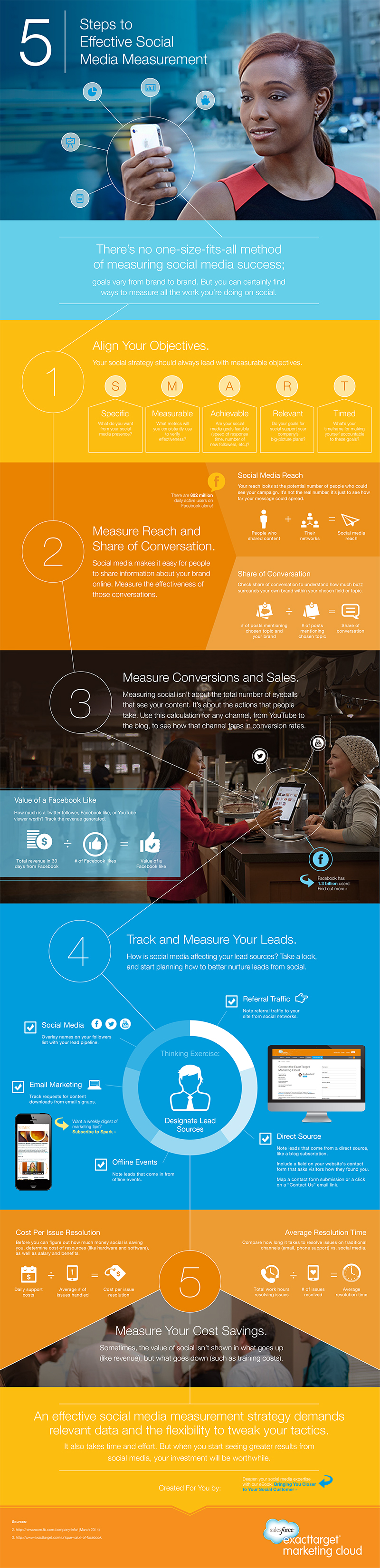 Infographic outlines key social media marketing measurement tips
