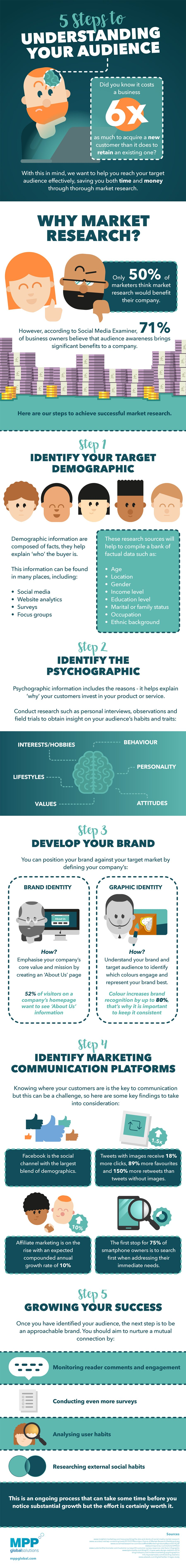 5 Steps to Understanding Your Audience [Infographic]
