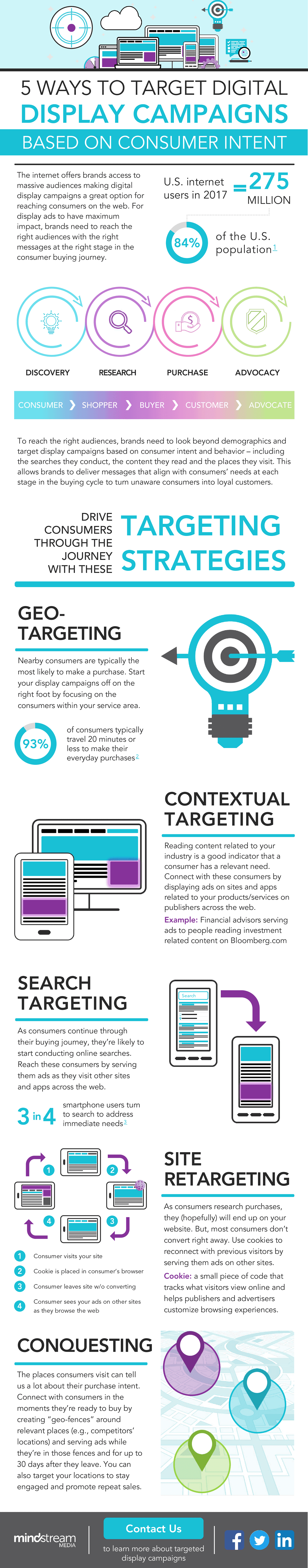 5 Ways to Target Digital Display Campaigns Based on Consumer Intent [Infographic] | Social Media Today