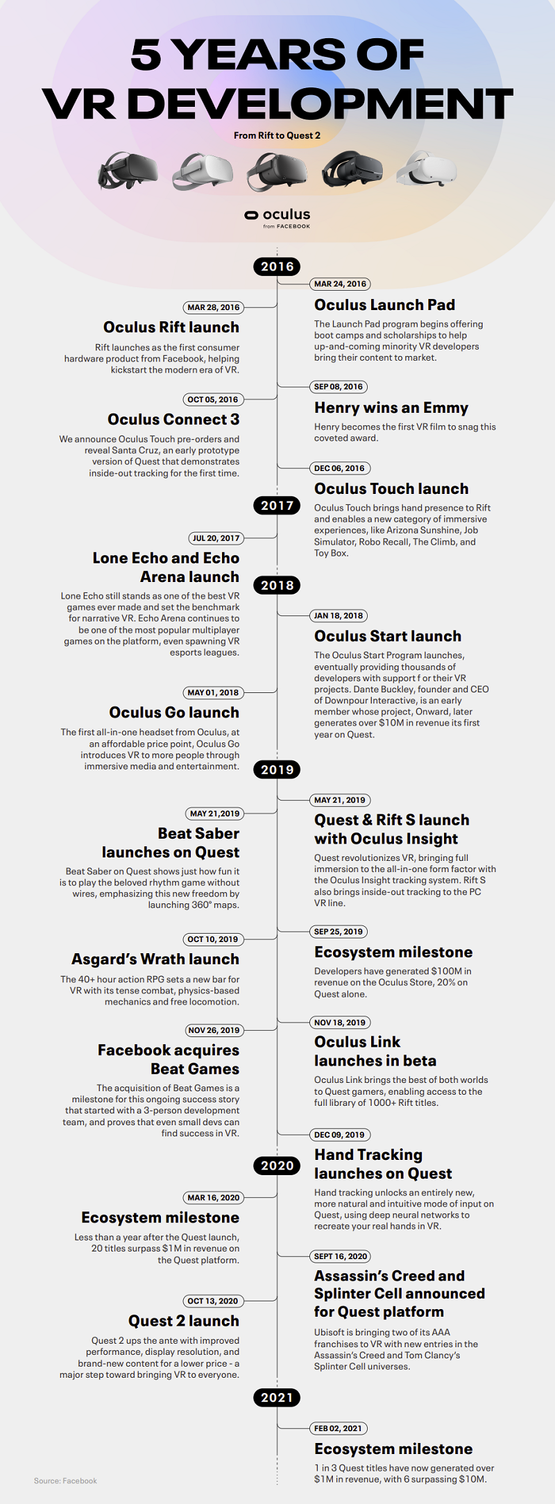 History of Oculus listing