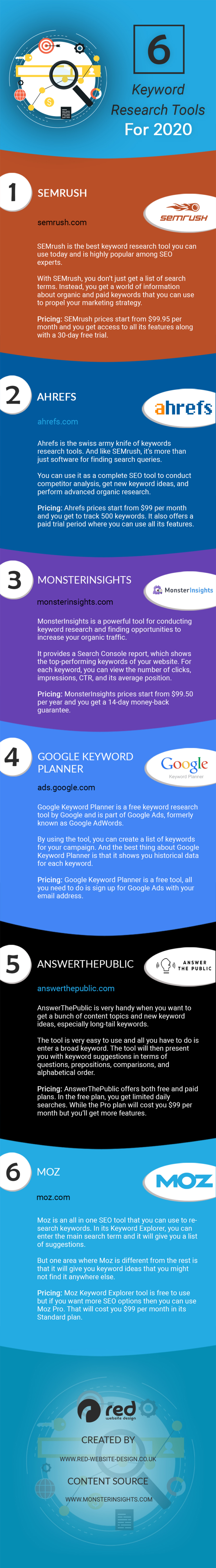 Infographic lists six keyword research tools