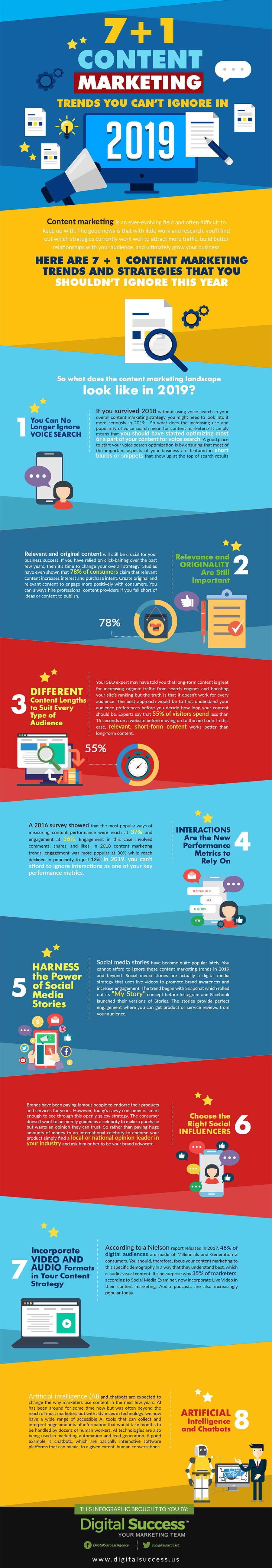 Infographic outlines a range of digital marketing trends