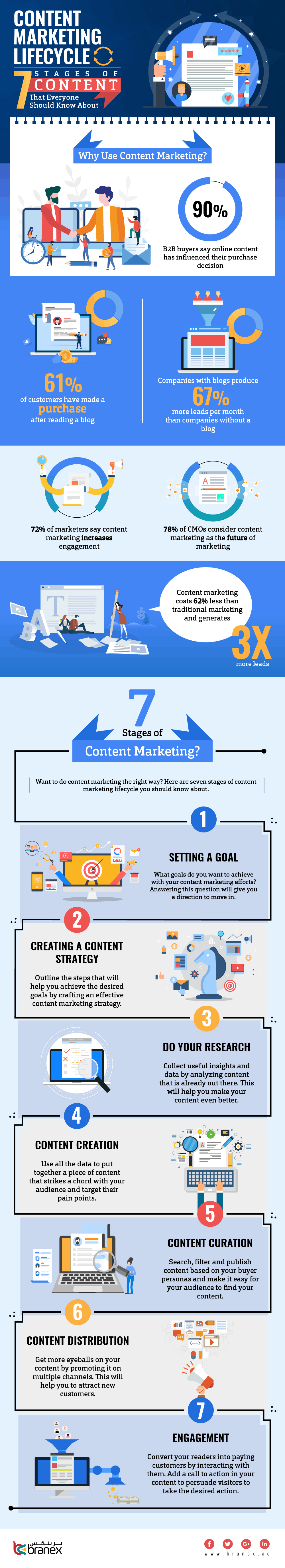 Infographic outlines key content marketing considerations and stats