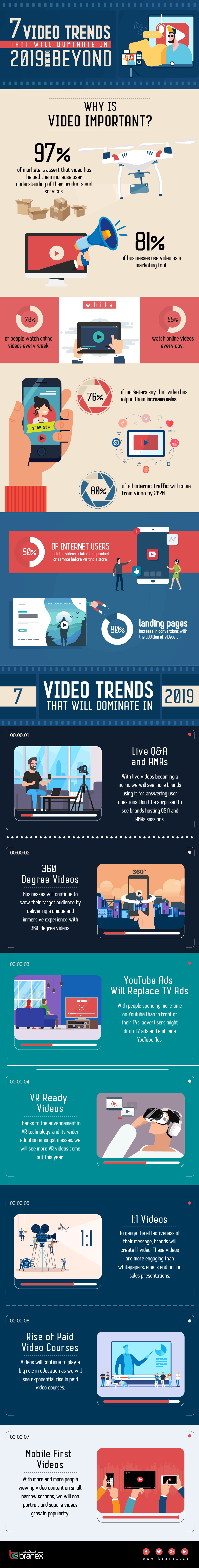 Infographic looks at rising video content trends