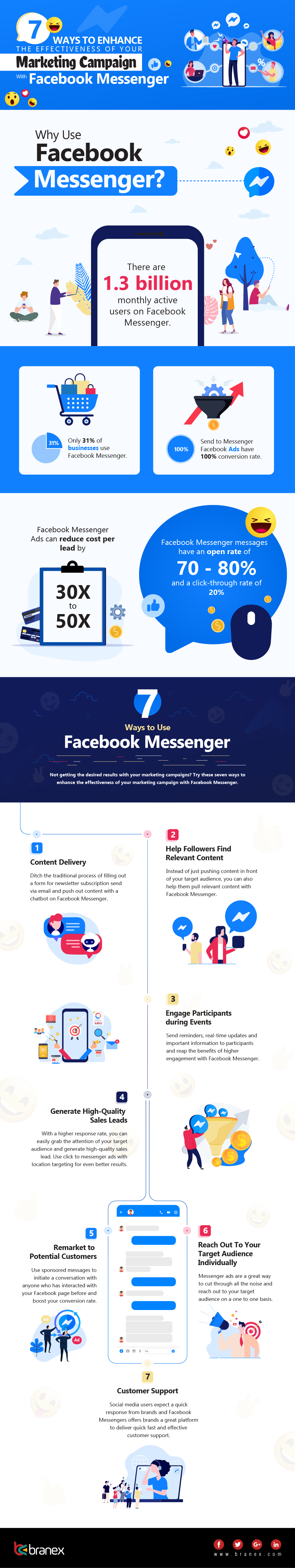 Facebook Messenger marketing tips