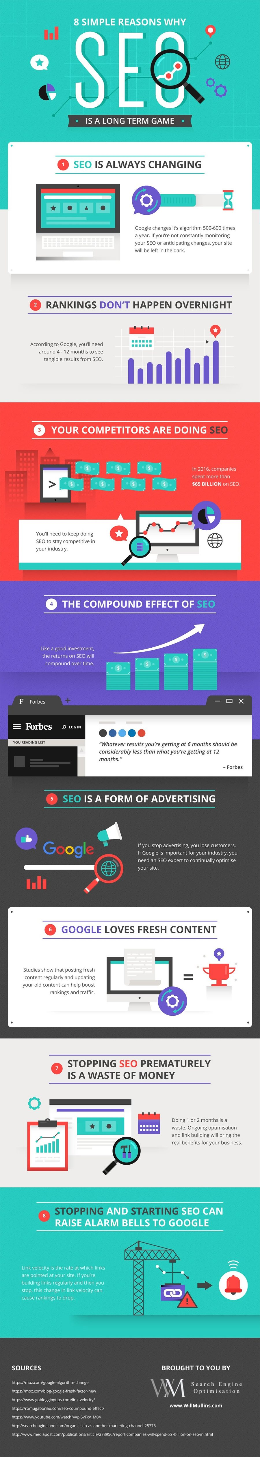 How Long Does SEO Take? 8 Reasons Why You Should Commit Long-Term [Infographic] | Social Media Today