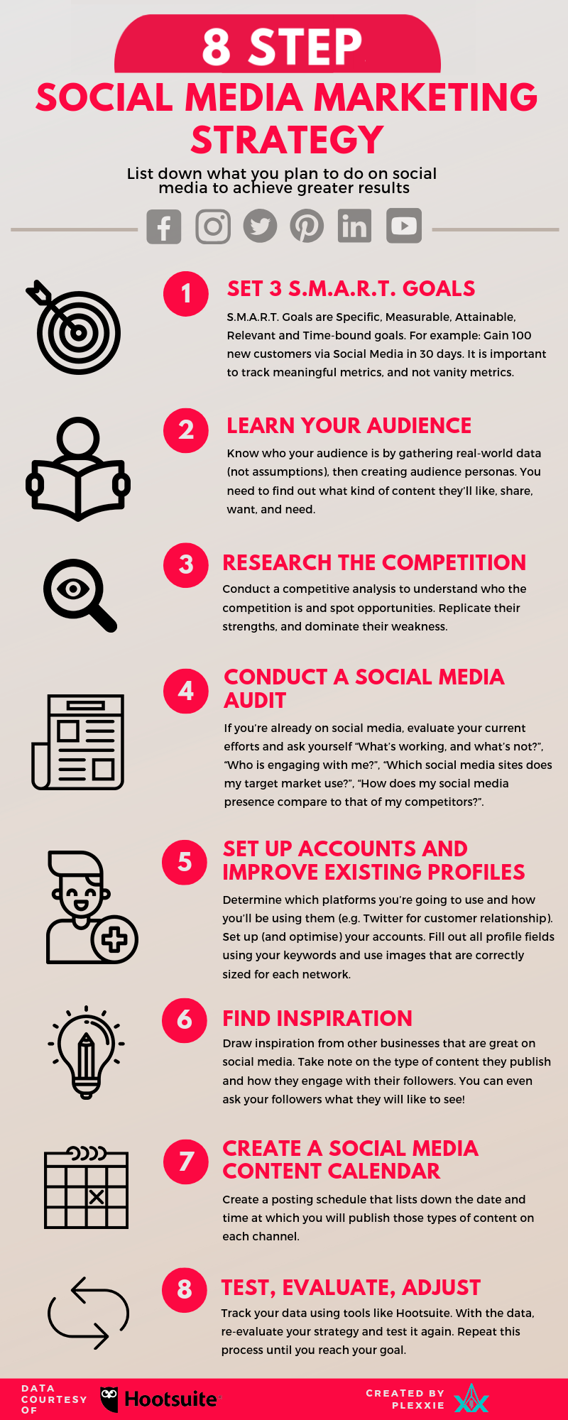 Infographic outlines key steps in developing a social media marketing plan