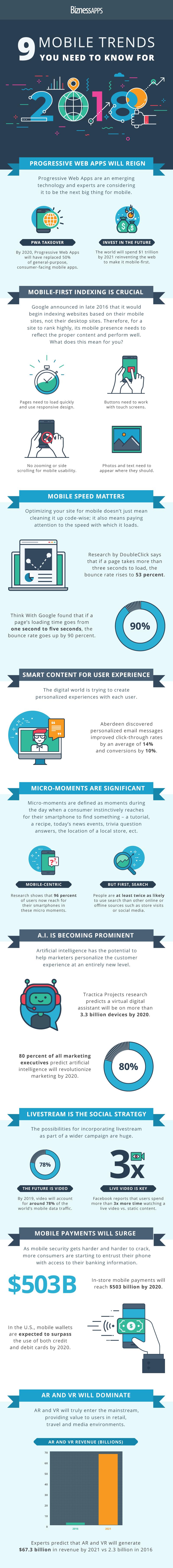 9 Tendencias de marketing móvil que debe saber para 2018 [Infographic] | Social Media Today
