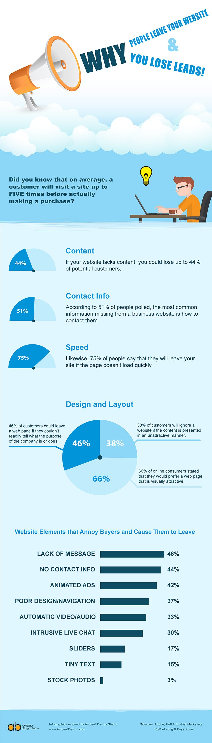 Why Visitors Leave Your Website: 9 Annoying Features You Need to Fix [Infographic] | Social Media Today