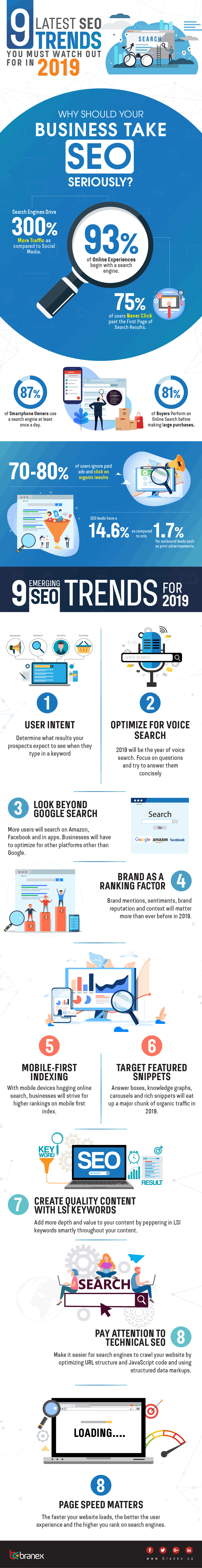 Infographic looks at emerging SEO trends