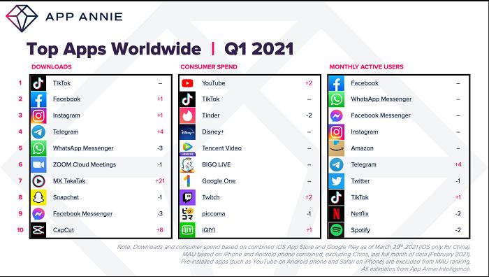 Отчет App Anne за 1 квартал 2021 года