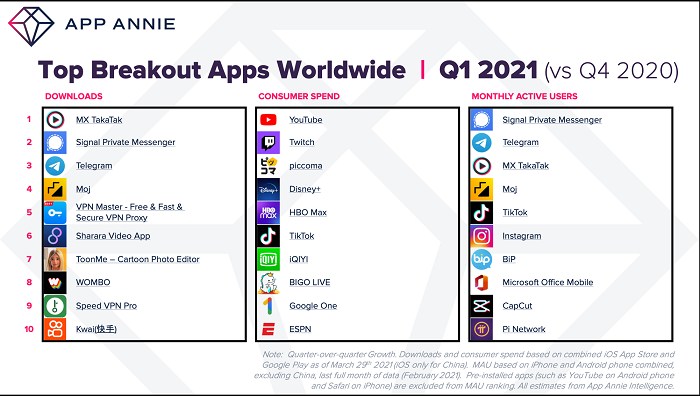 App Annie breakout apps stats