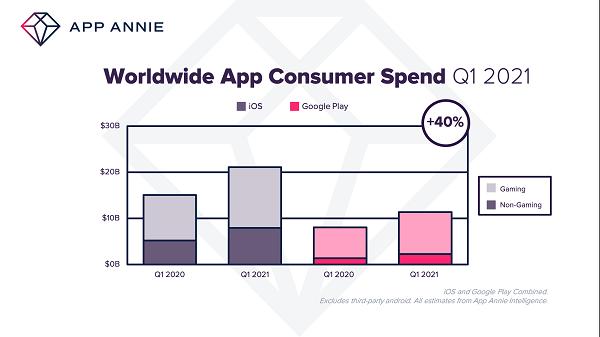 App Annie Q1 2021 report