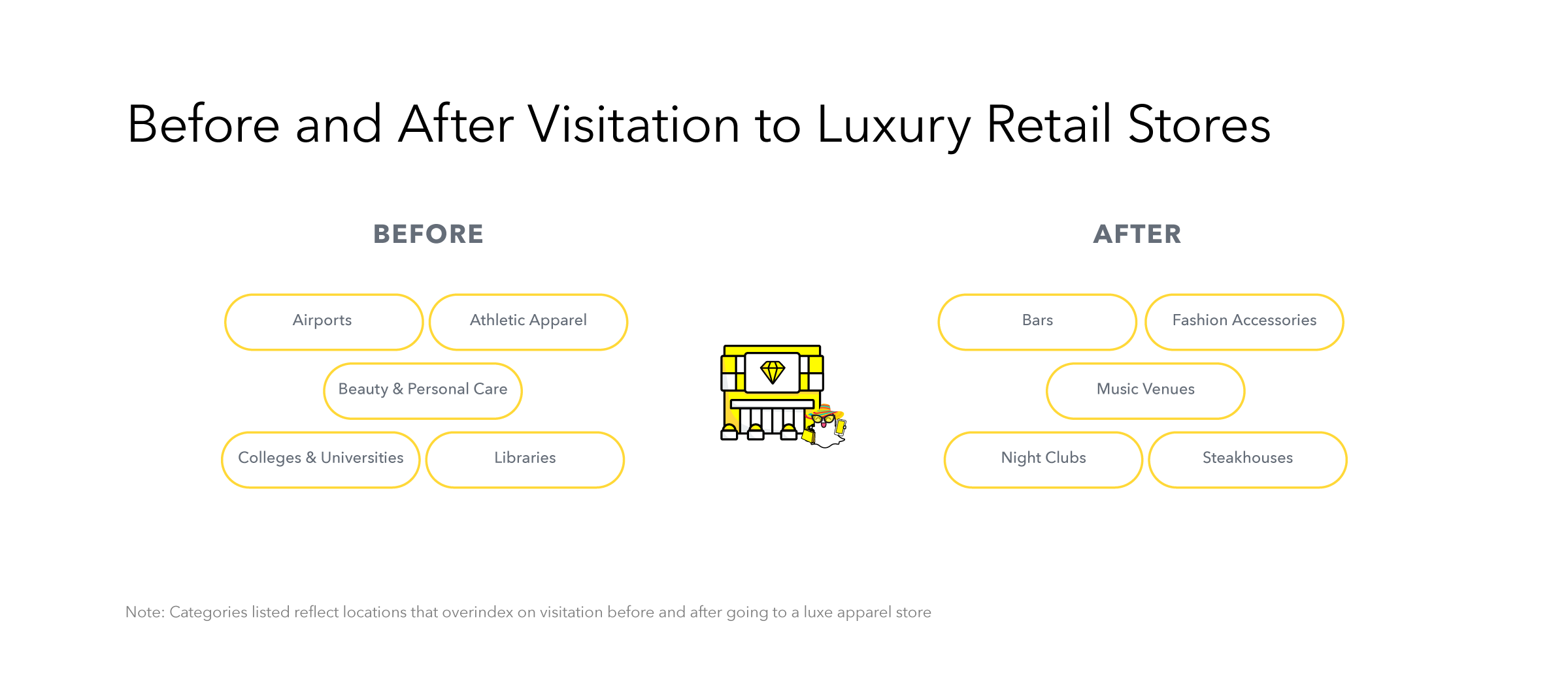 Snapchat luxury retail data