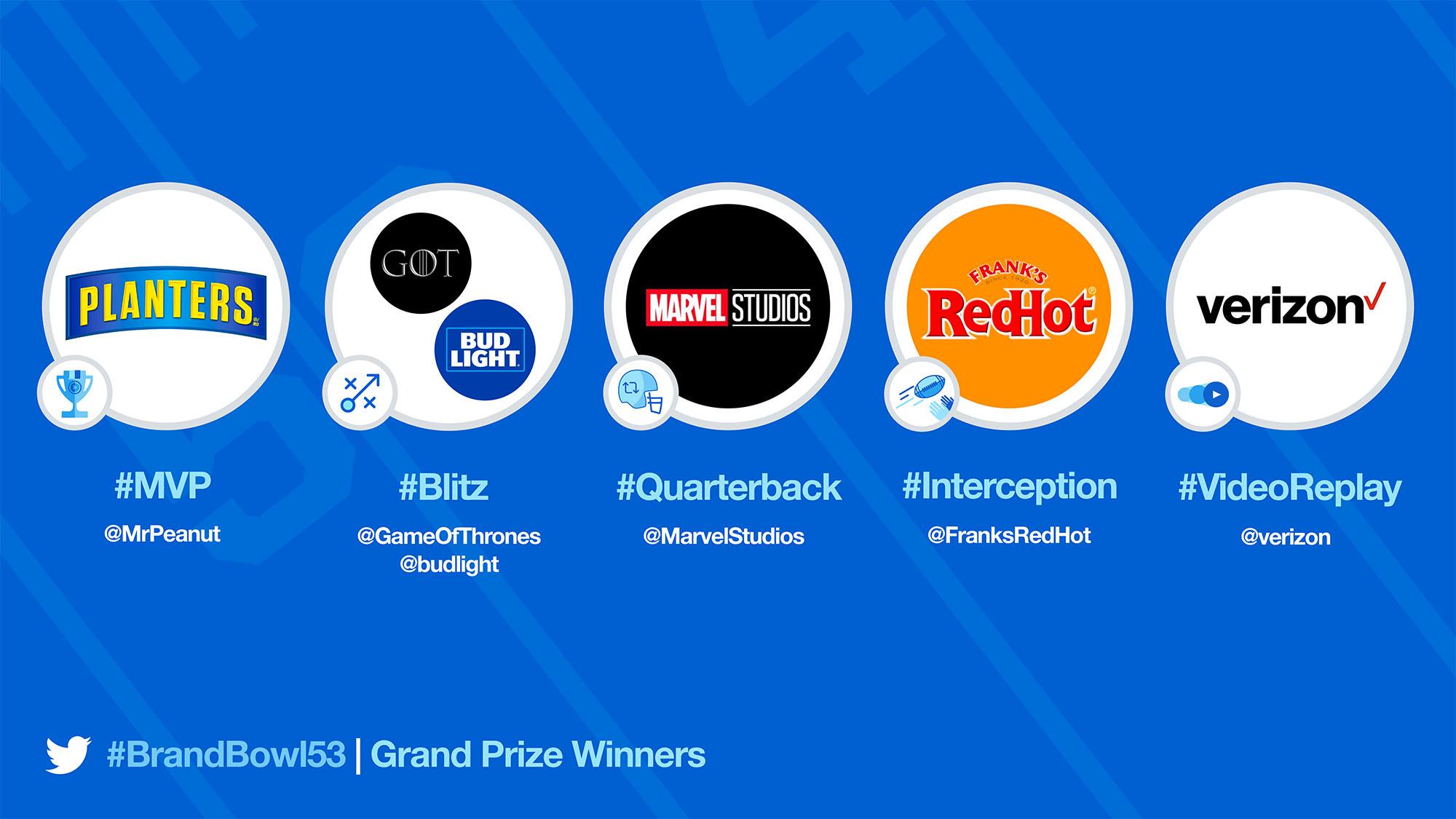 Twitter #BrandBowl 2019 winners