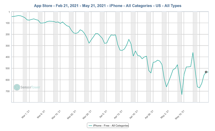 Clubhouse App Store rankings over time