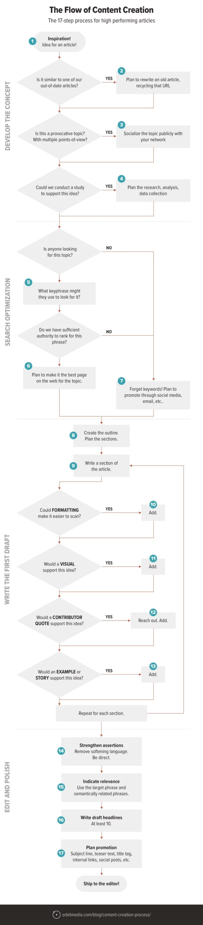Content creation flow chart
