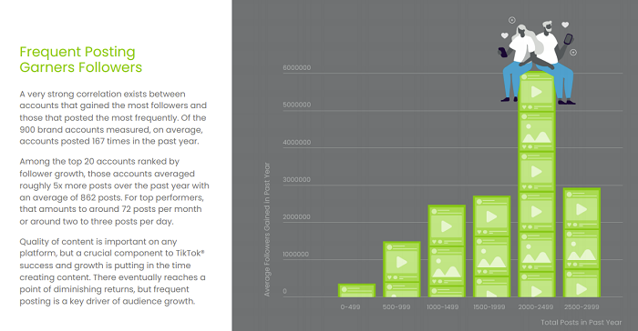 Conviva TikTok benchmarks report