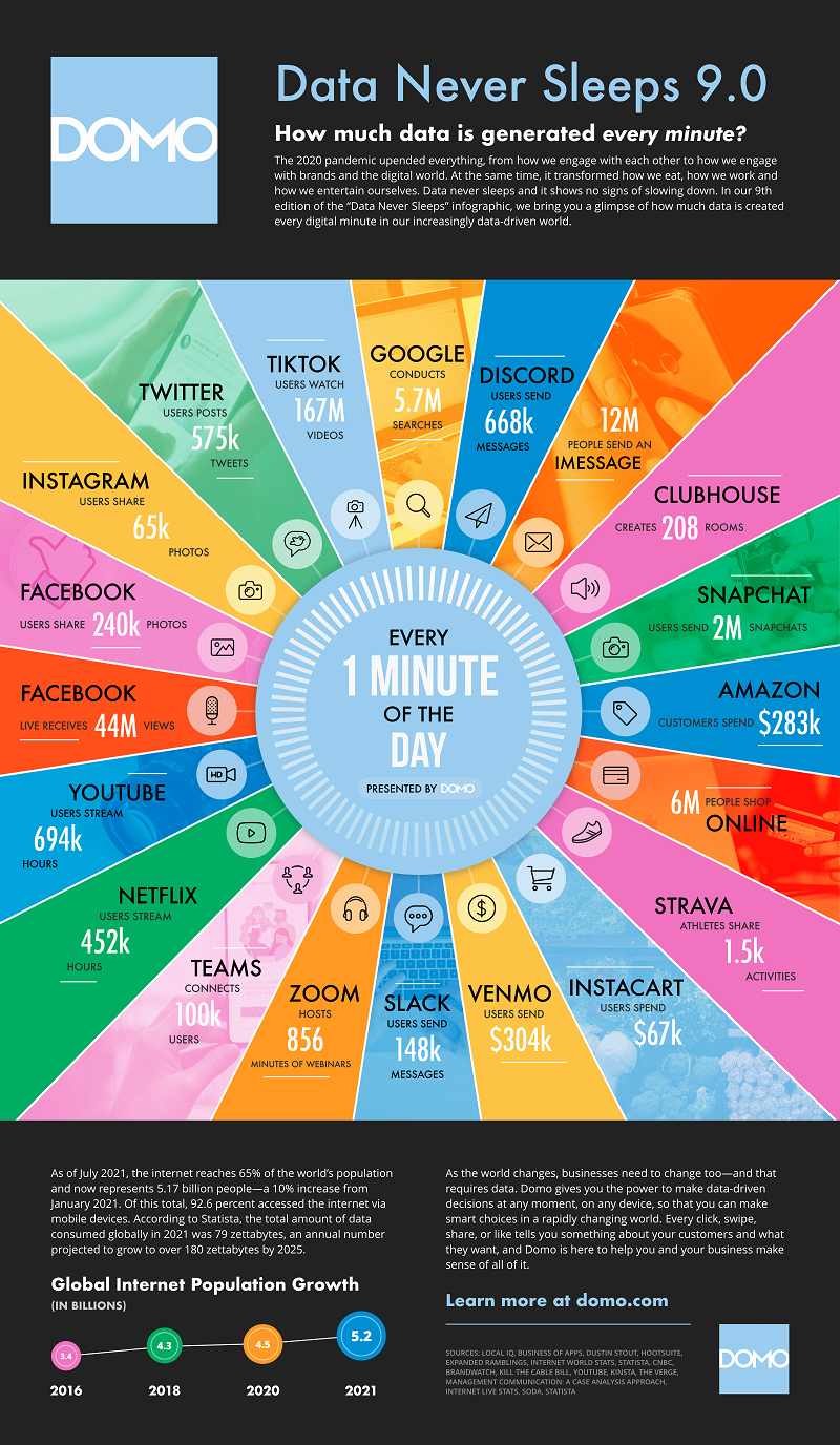 Chart provides an overview of what happens online every minute