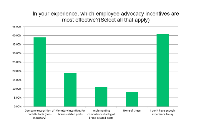 SMT Employee Advocacy report