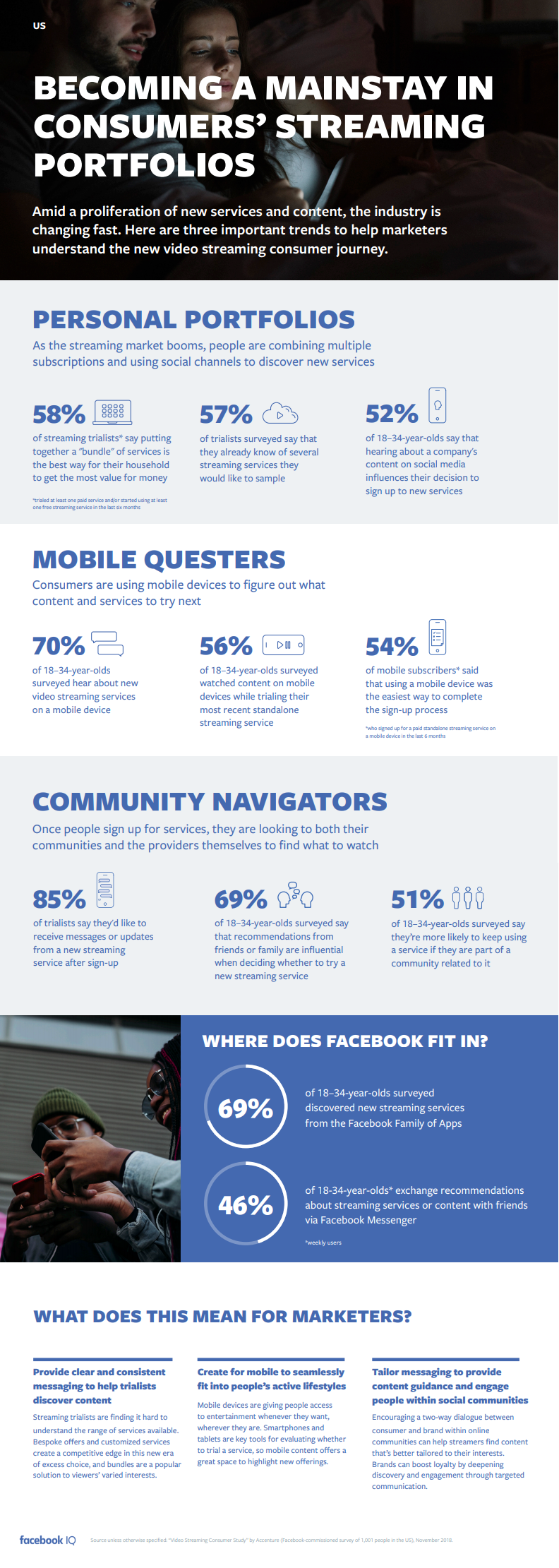 Facebook streaming trends graphic