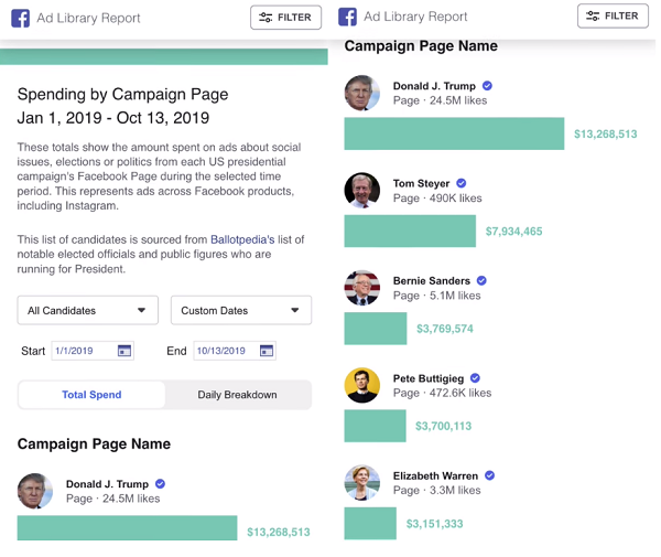 Facebook political ad spend report