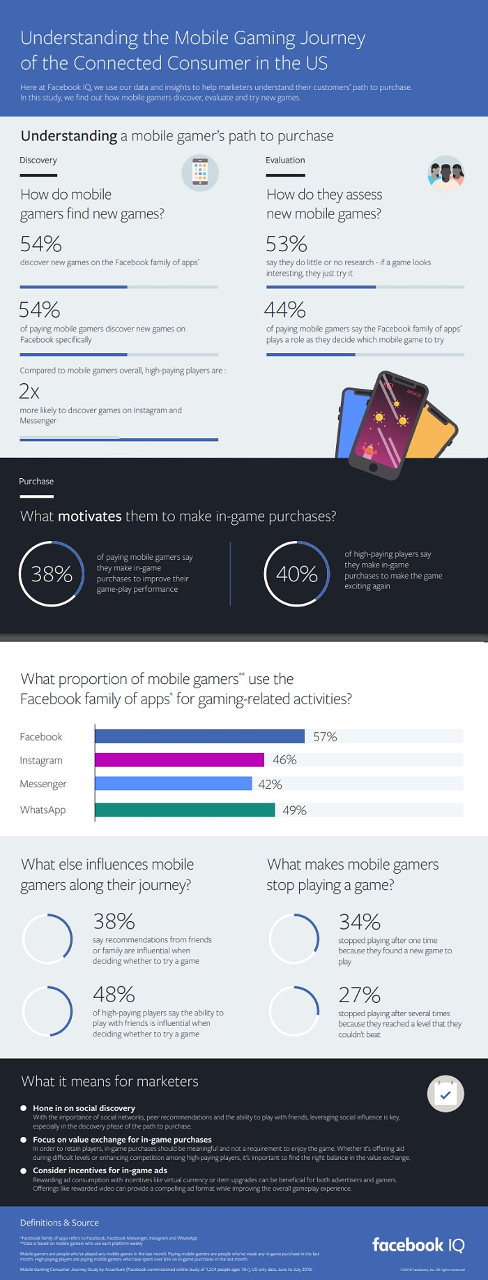 Infographic looks at mobile gaming trends among US users