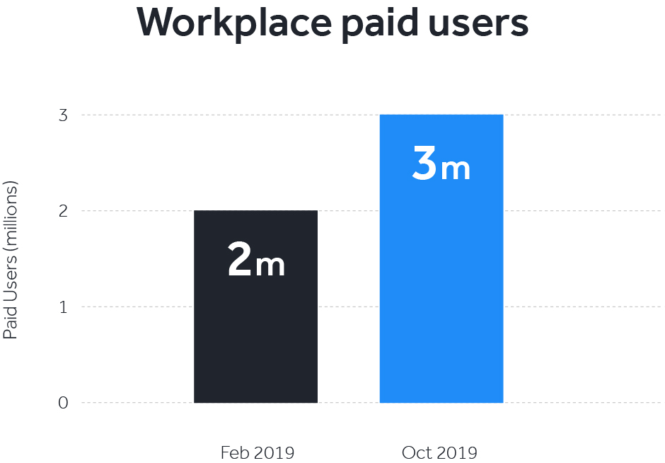 Facebook Workplace users