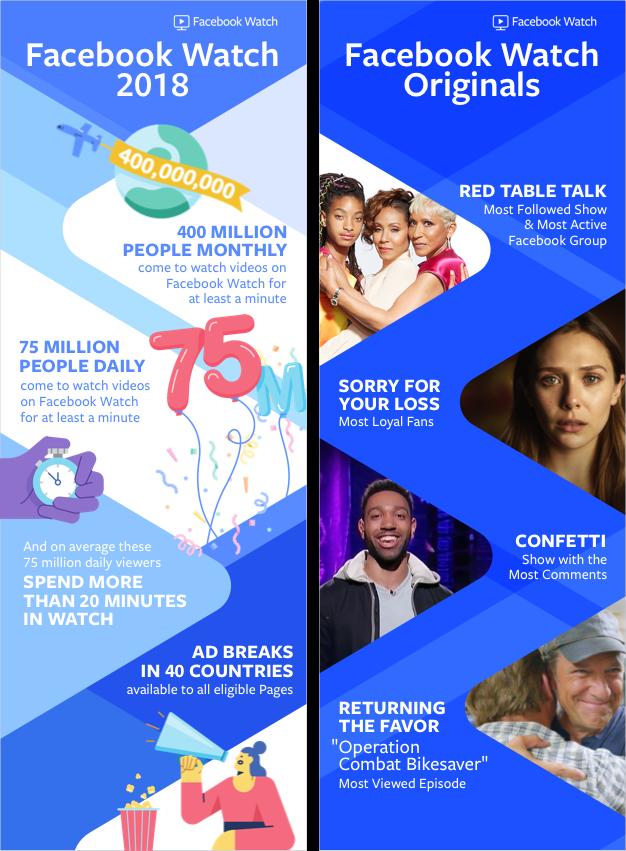 Facebook Watch infographic