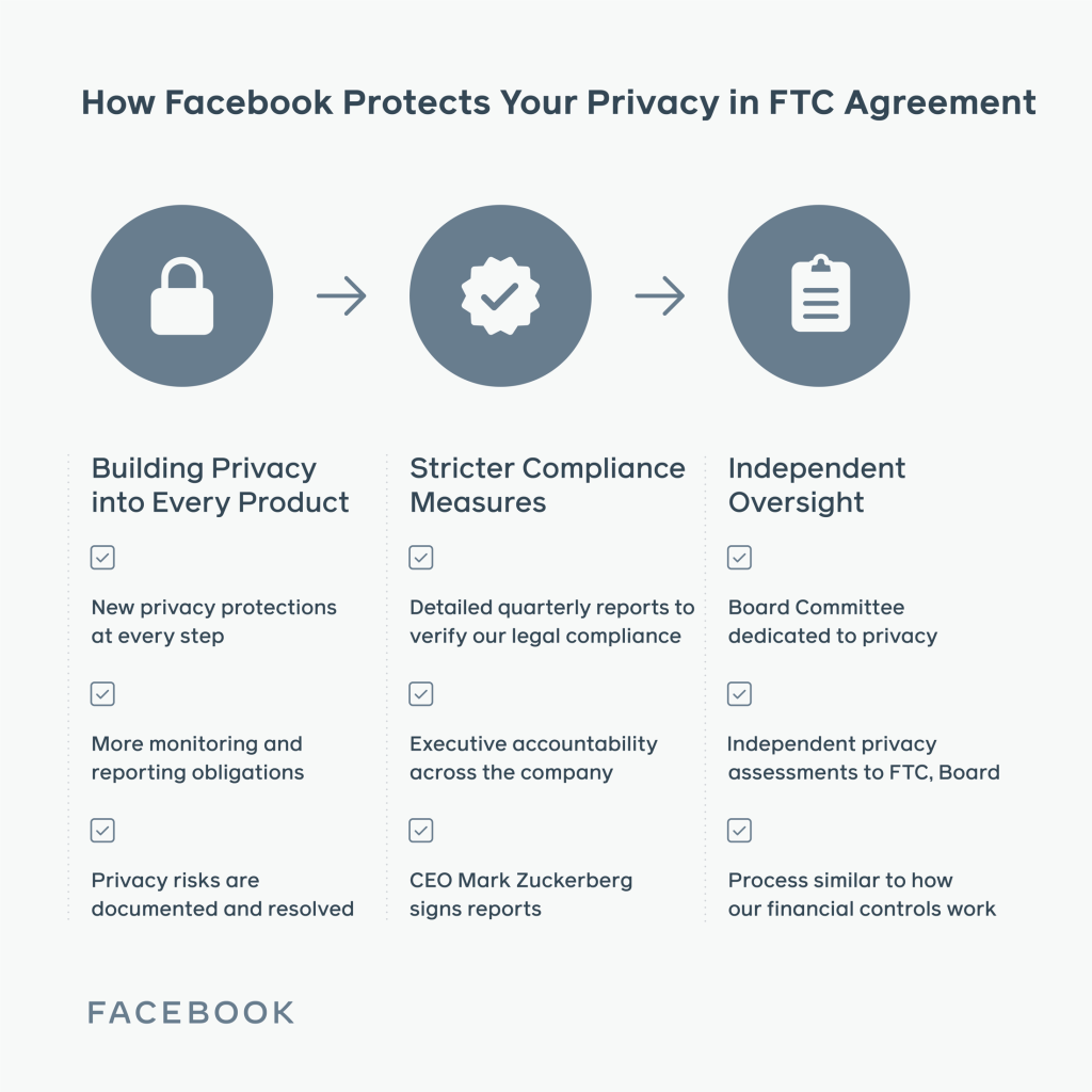 Facebook FTC agreement