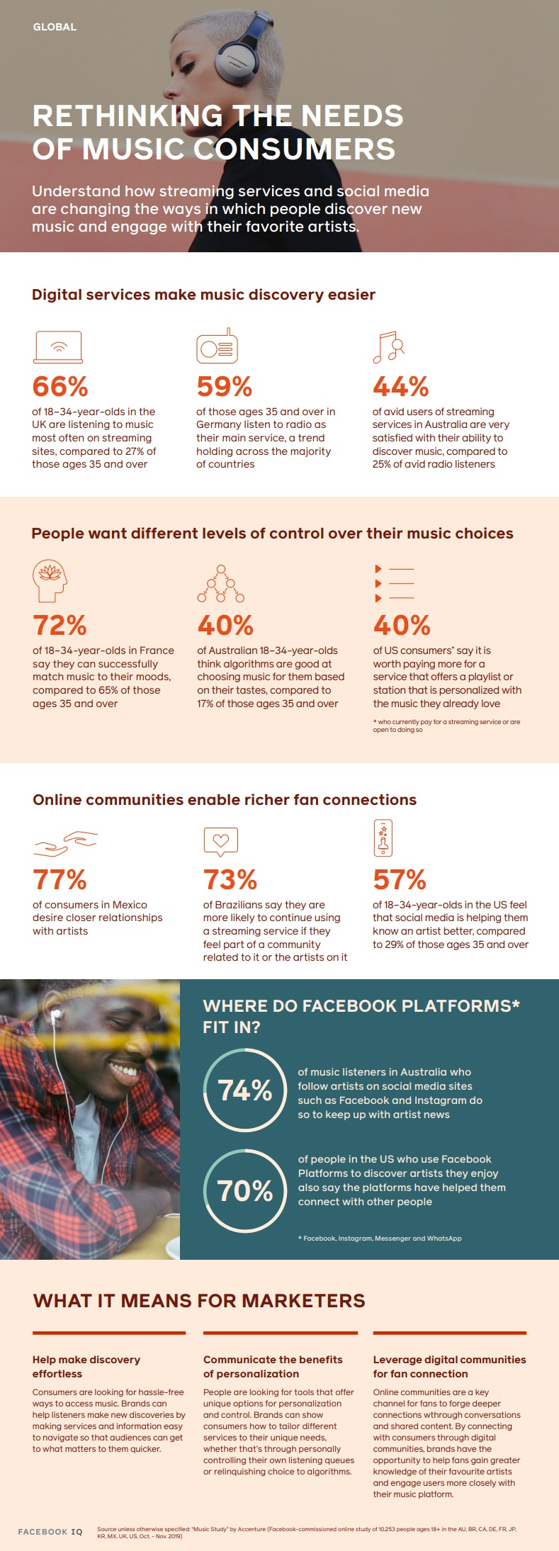 Facebook music streaming insights