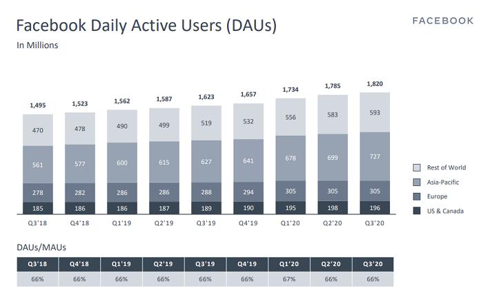 Facebook 2020年第三季度-DAU
