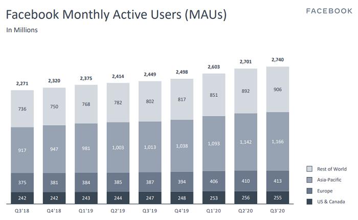 Facebook 2020年第三季度-MAU