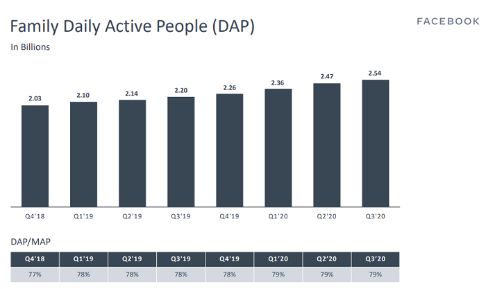 Facebook 2020年第三季度-DAP