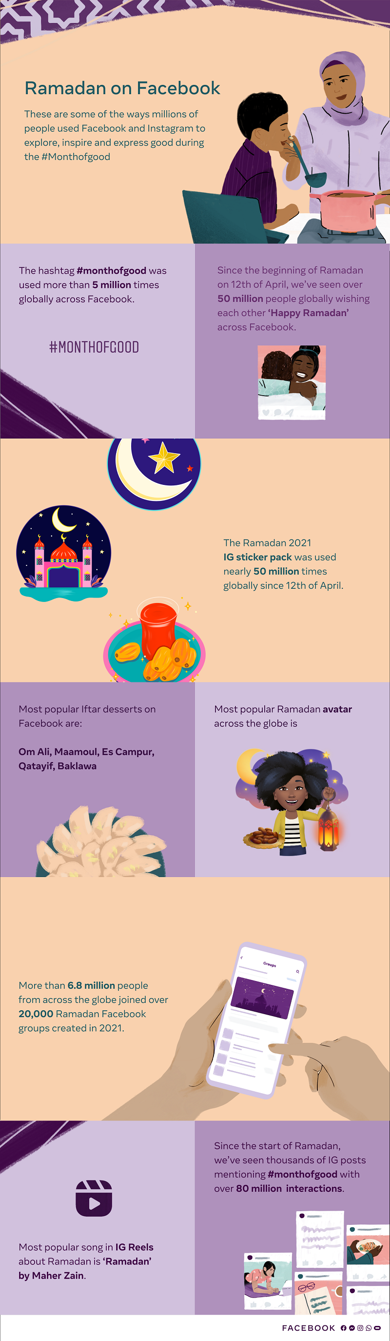 Facebook Ramadan trends