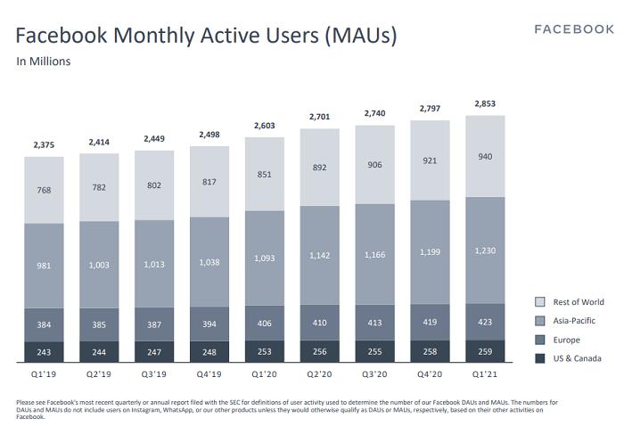 Facebook Q1 2021 - MAU