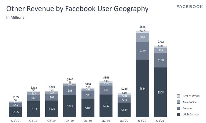 Facebook Q1 2021