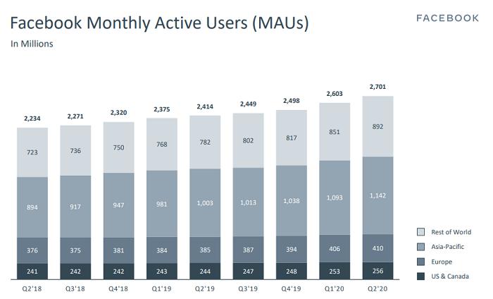 Facebook Q2 2020 User charts