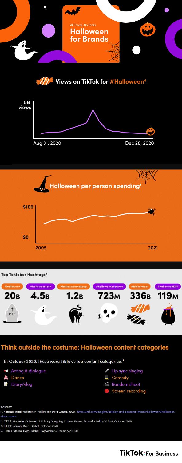 Halloween on TikTok