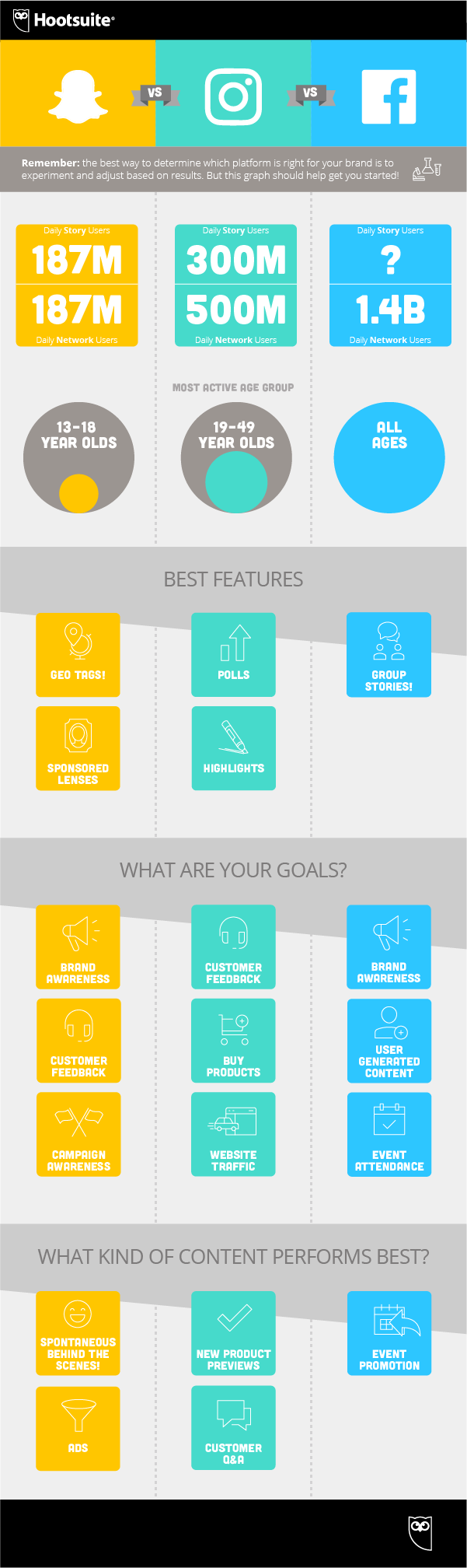 Which Stories Option is Best for Your Brand? [Infographic]