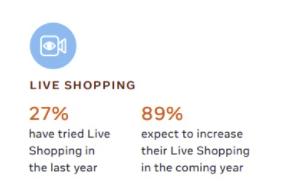 Статистика покупок у Facebook Live