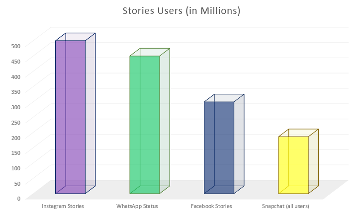 Social Stories usage comparison [chart]
