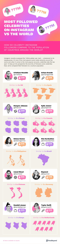 Instagram celebrities vs world populations infographic